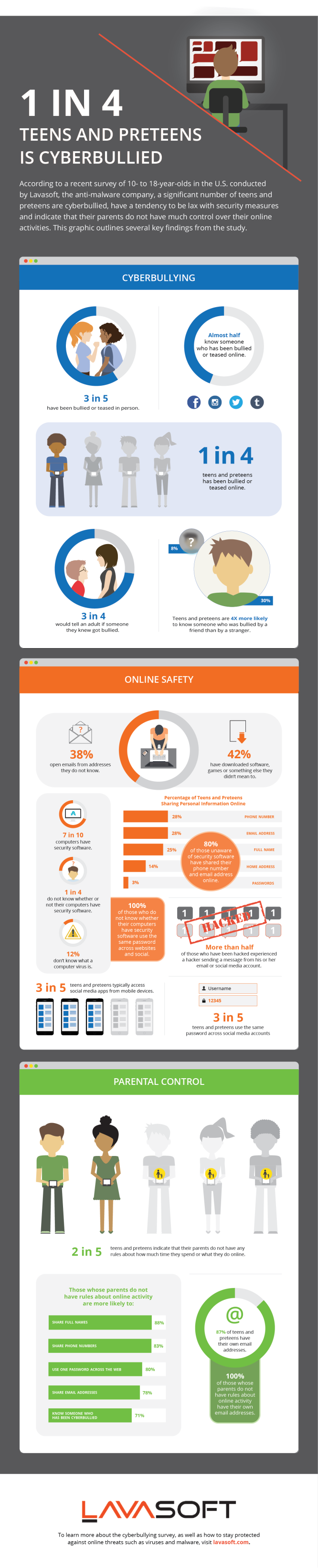 Lavasoft Cyberbullying and Online Safety Infographic